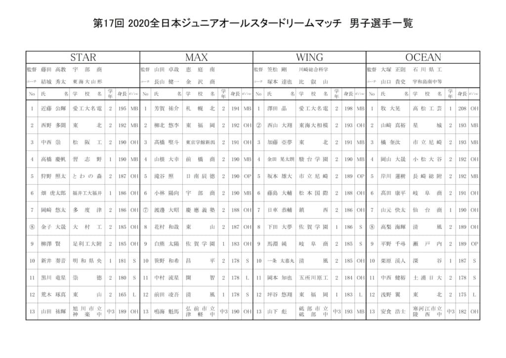 【バレーボール】2020_ジュニアオールスター ドリームマッチ_男子選手一覧