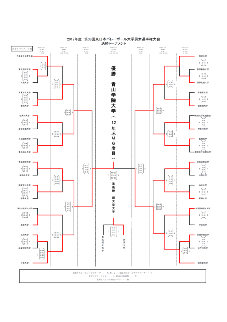 2019_女子バレー_全日本インカレ_決勝トーナメント結果