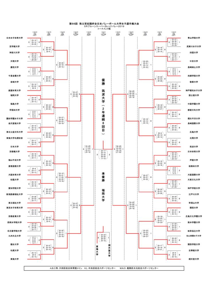 2019_女子バレー_全日本インカレ_トーナメント結果