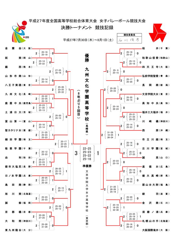 2015_女子_インターハイ_決勝トーナメント結果