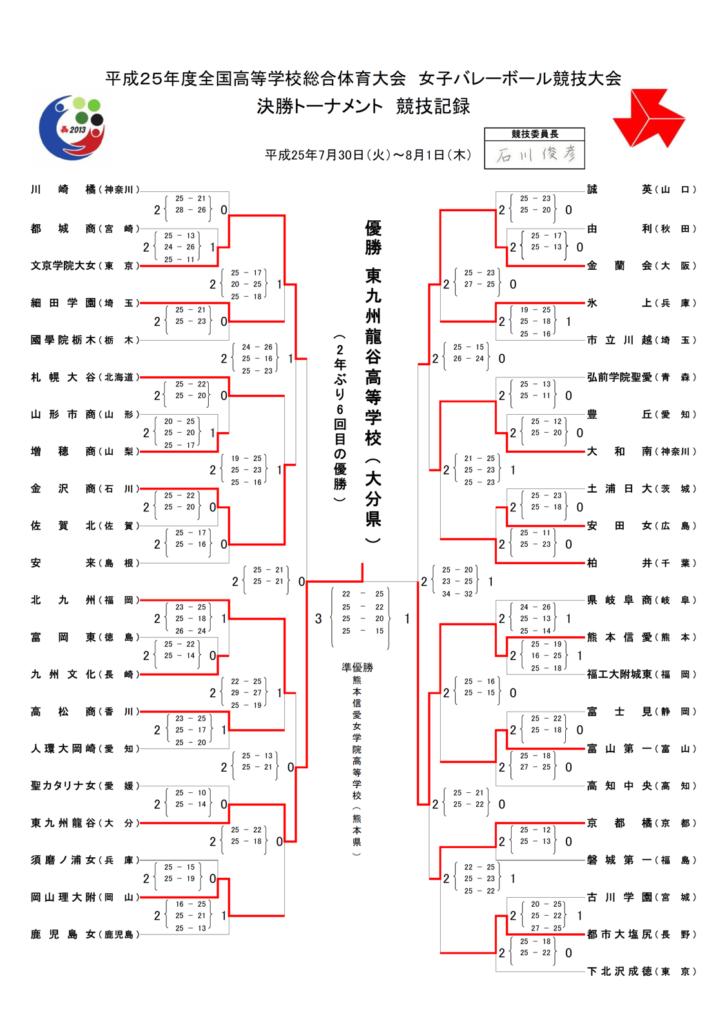 2013_女子バレー_インターハイ_決勝トーナメント結果