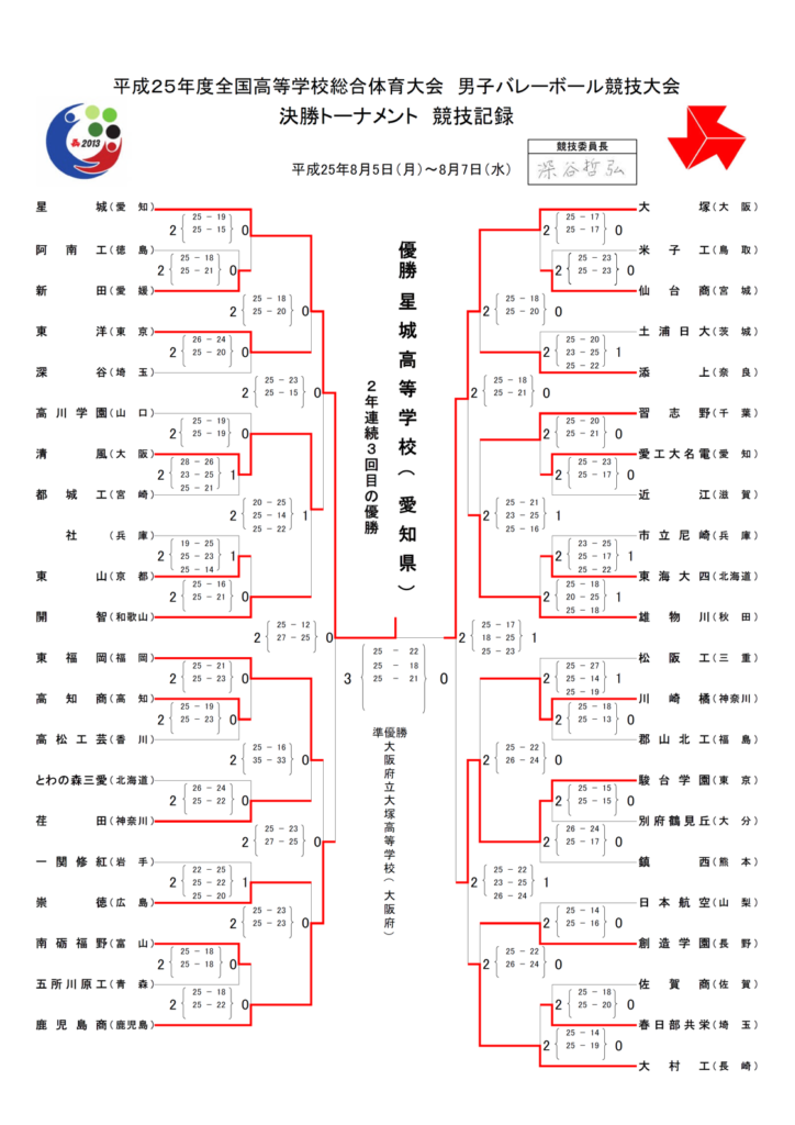 2013_男子バレー_インターハイ_決勝トーナメント結果