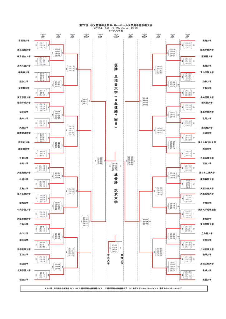 2019_男子バレー_全日本インカレ_トーナメント結果