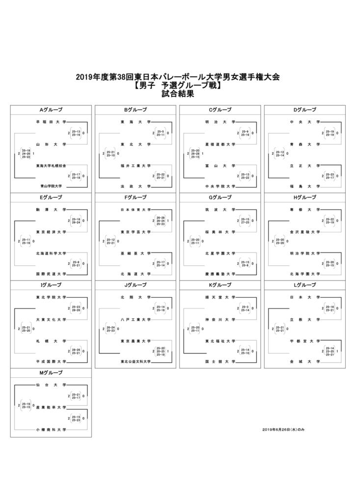 2019_男子バレー_全日本インカレ_予選グループ結果