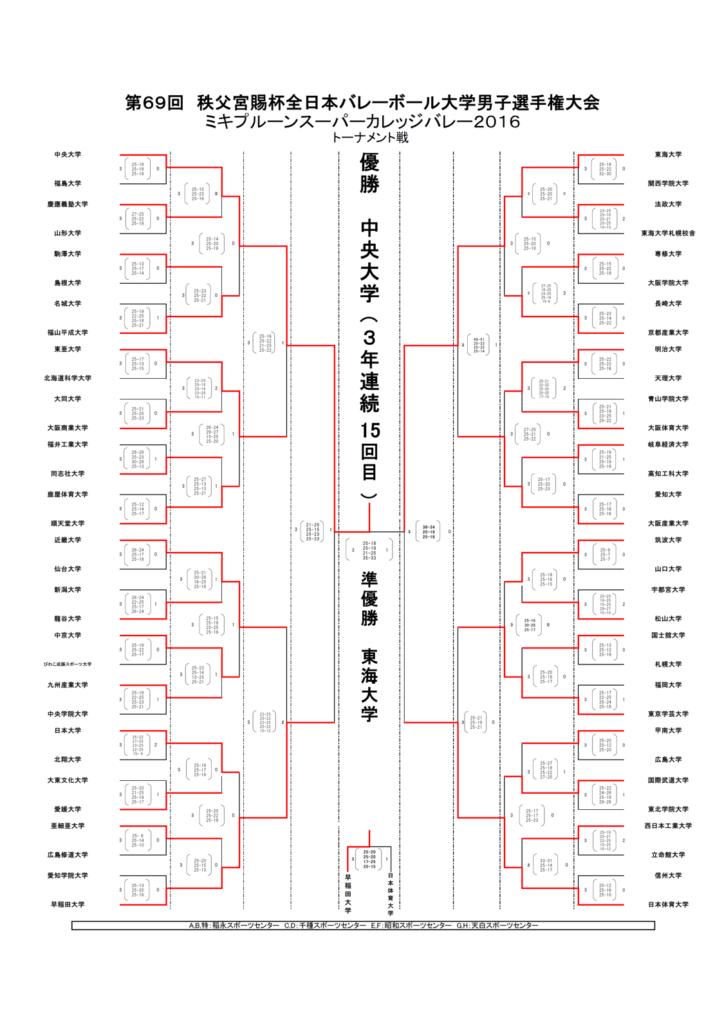 2016_男子バレー_全日本インカレ_トーナメント結果