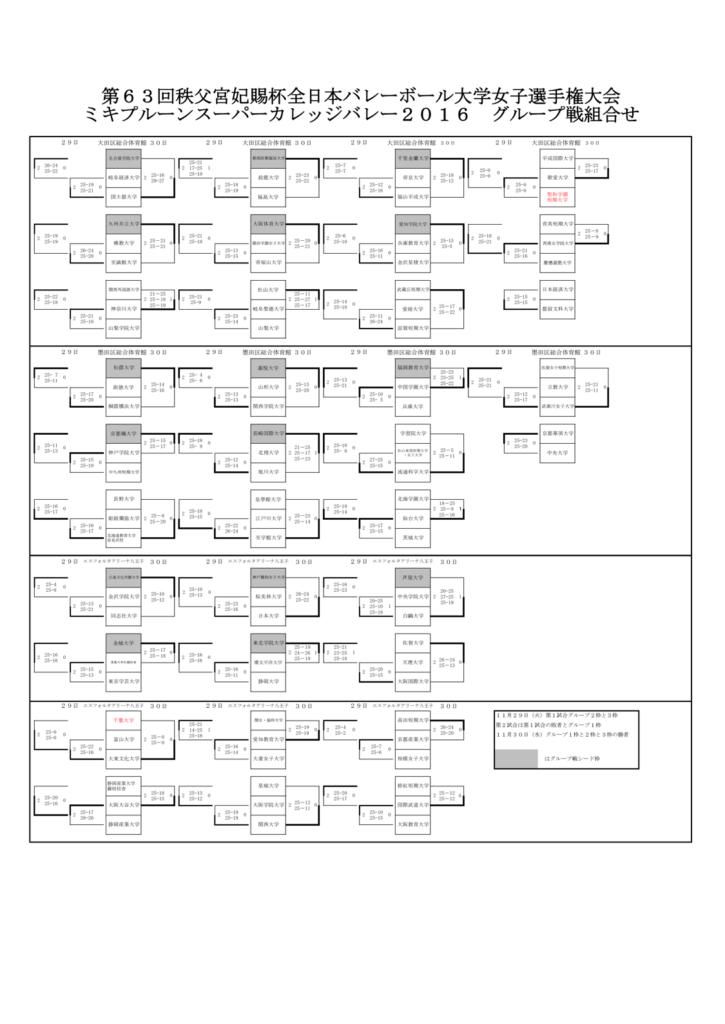 2016_女子バレー_全日本インカレ_予選グループ結果