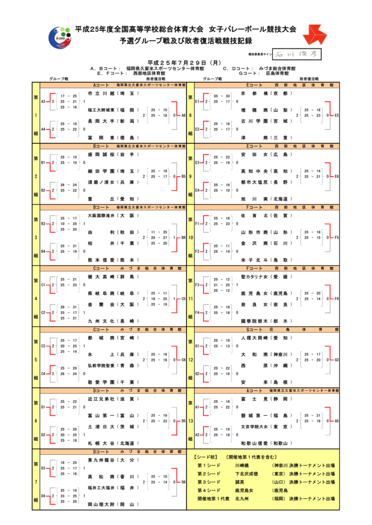 2013_女子バレー_インターハイ_予選リーグ結果