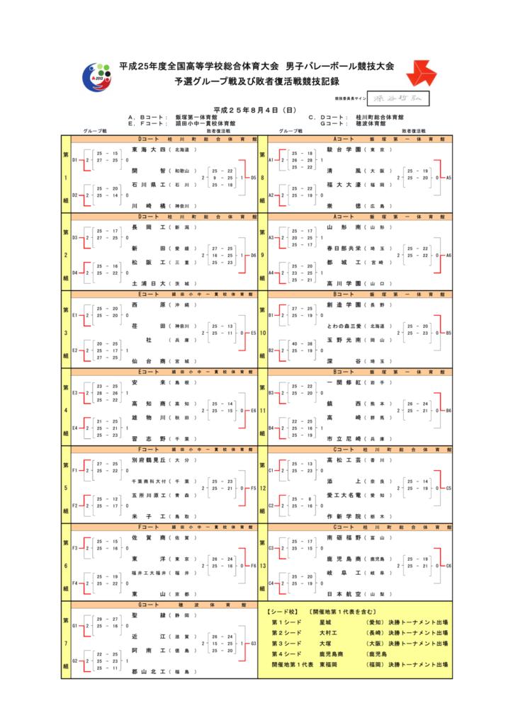2013_男子バレー_インターハイ_予選リーグ結果