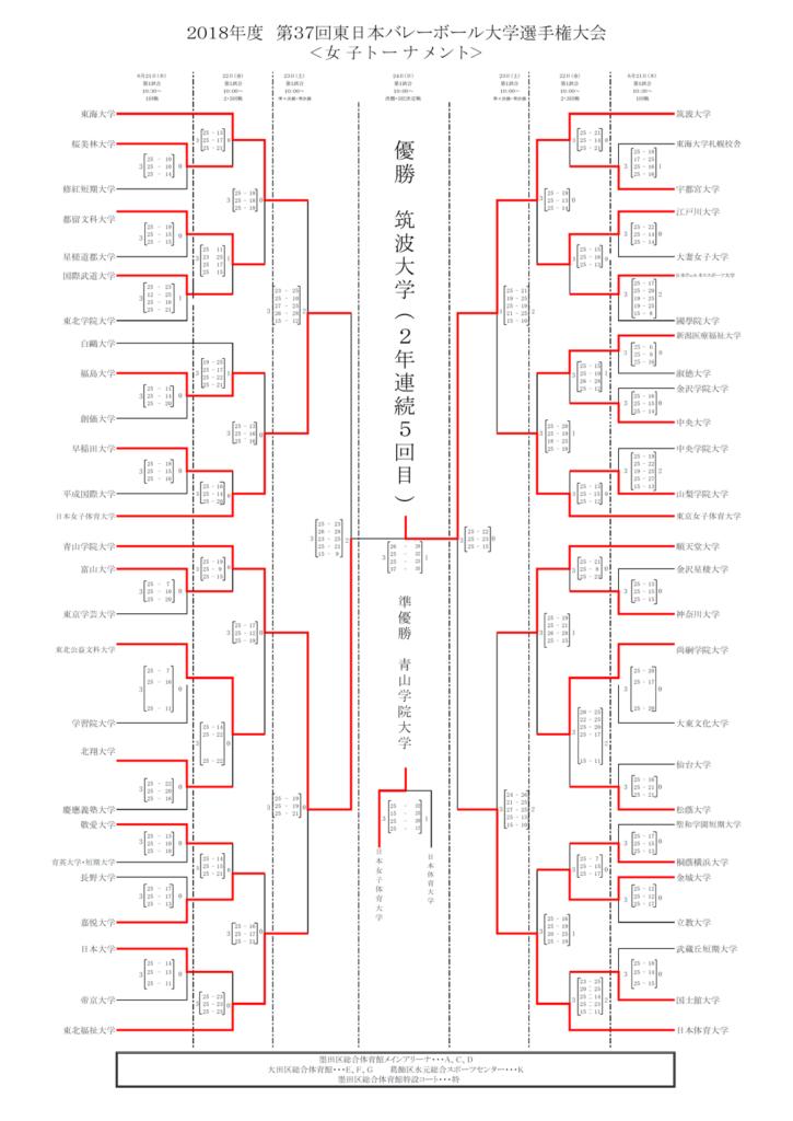 2018_女子バレー_全日本インカレ_決勝トーナメント結果