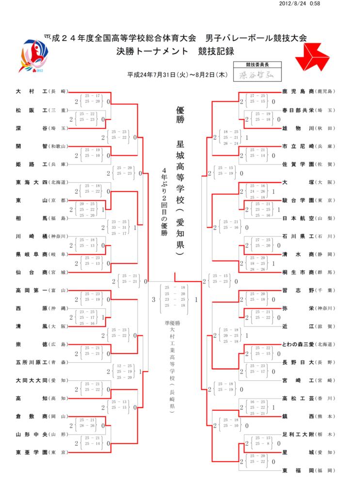 2012_男子バレー_インターハイ_決勝トーナメント結果