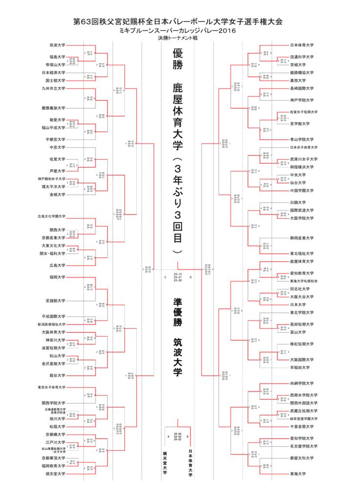 2016_女子バレー_全日本インカレ_トーナメント結果
