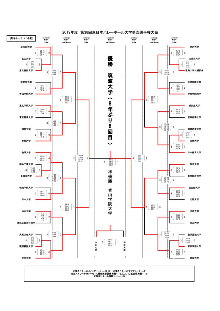 2019_男子バレー_全日本インカレ_決勝トーナメント結果