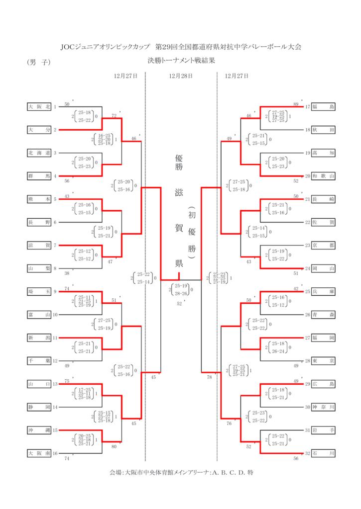 2015_男子バレー_JOC_決勝トーナメント結果