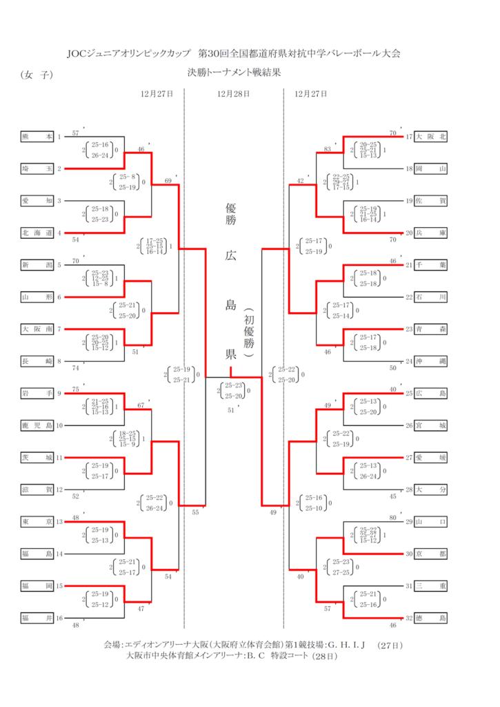 2016_女子バレー_JOC_決勝トーナメント結果