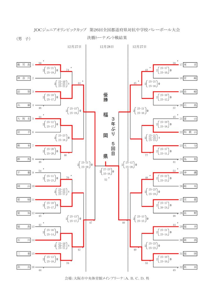 2012_女子バレー_JOC_決勝トーナメント結果