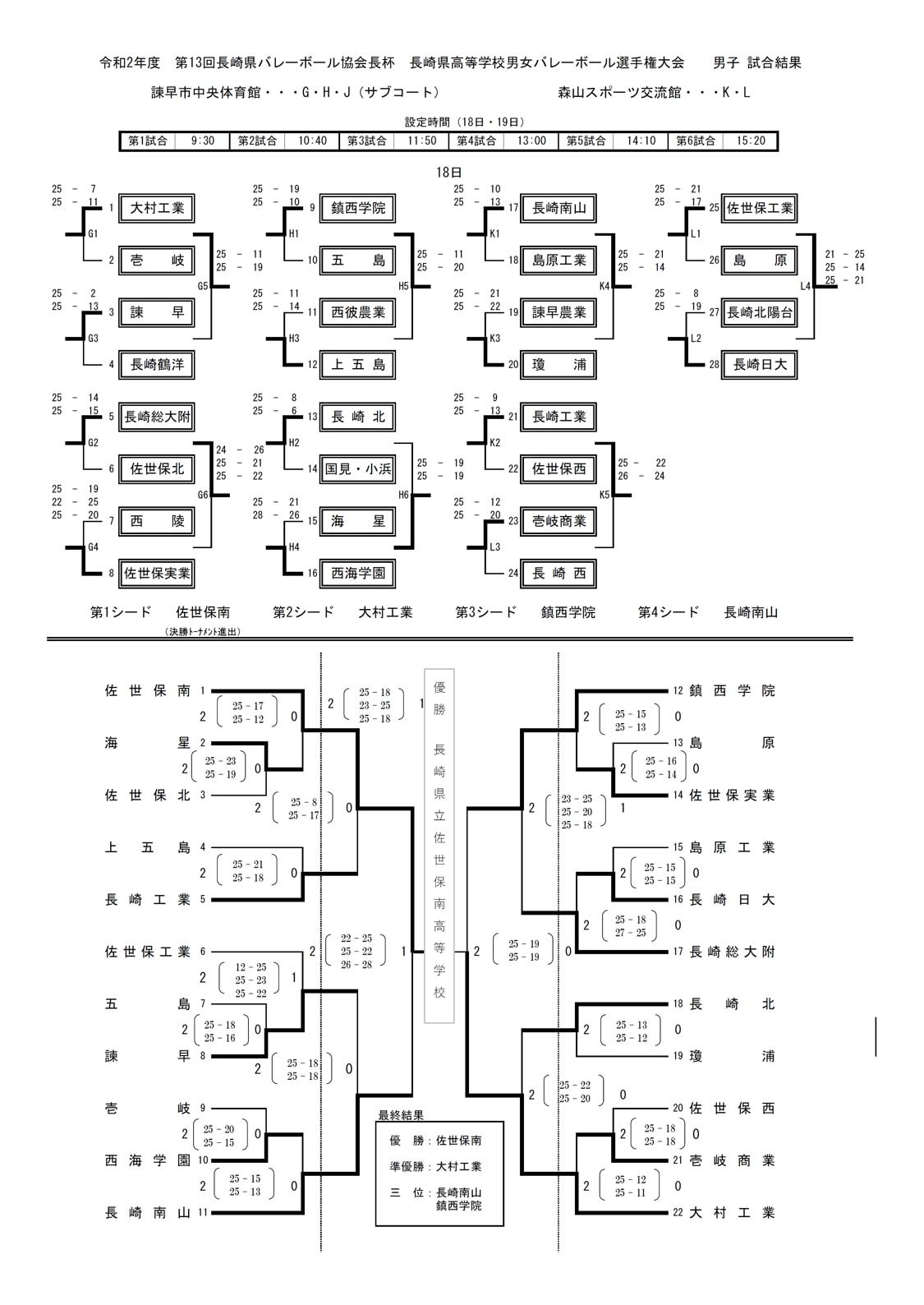 2020_男子バレー_長崎県高校総体代替大会_最終結果