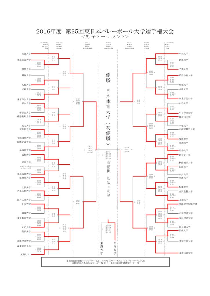 2016_男子バレー_全日本インカレ_決勝トーナメント結果