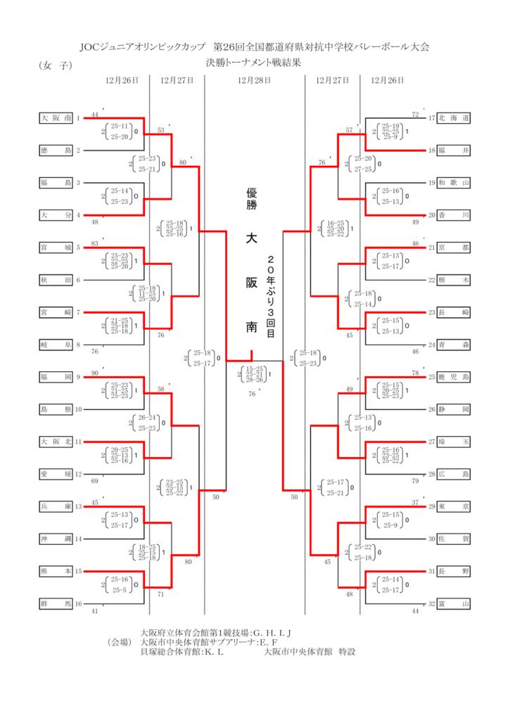 2012_男子バレー_JOC_決勝トーナメント結果