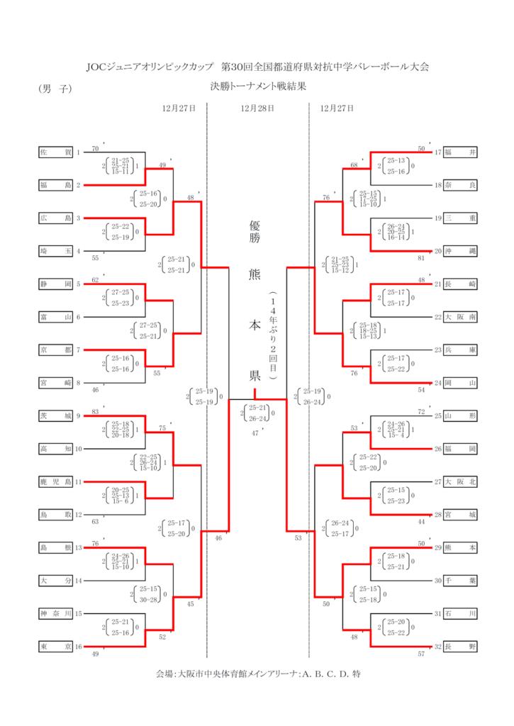 2016_男子バレー_JOC_決勝トーナメント結果