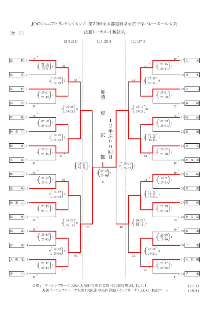 2018_女子バレー_JOC_決勝トーナメント結果