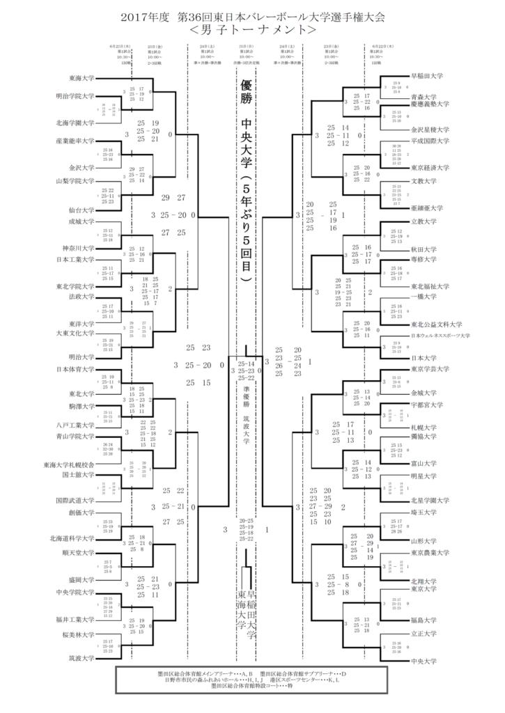 2017_男子バレー_全日本インカレ_決勝トーナメント結果