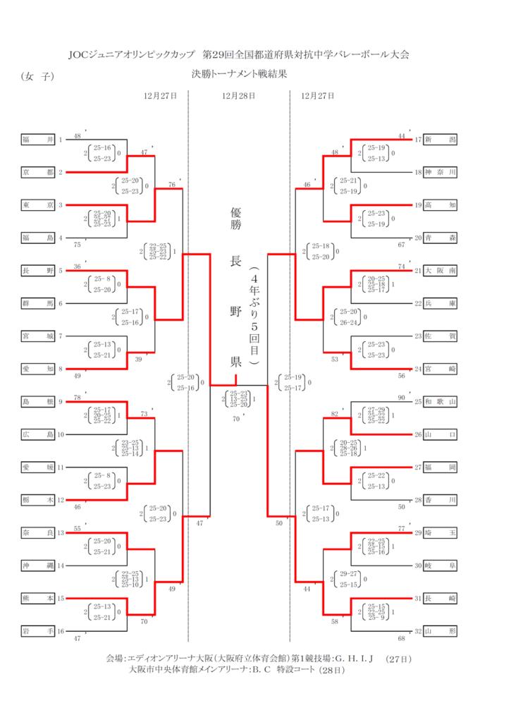 2015_女子バレー_JOC_決勝トーナメント結果