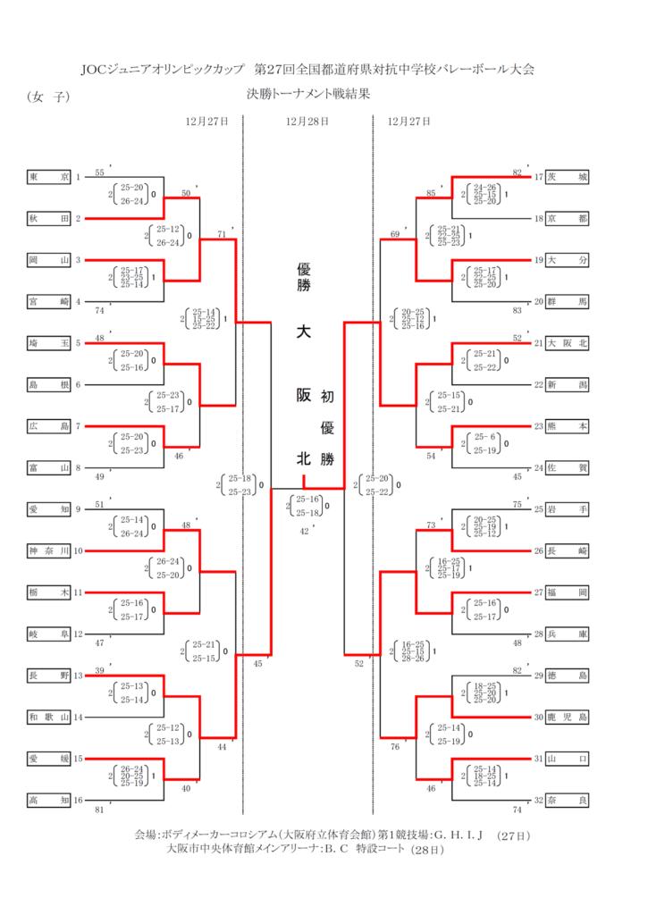 2013_女子バレー_JOC_決勝トーナメント結果