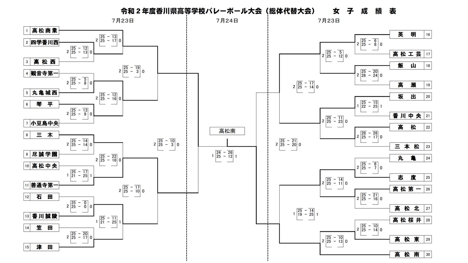 2020_香川県_高校総体代替大会_女子_最終結果