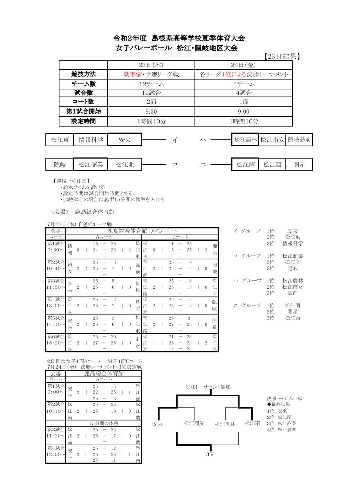 2020_島根代替大会_松江・隠岐地区_女子_結果