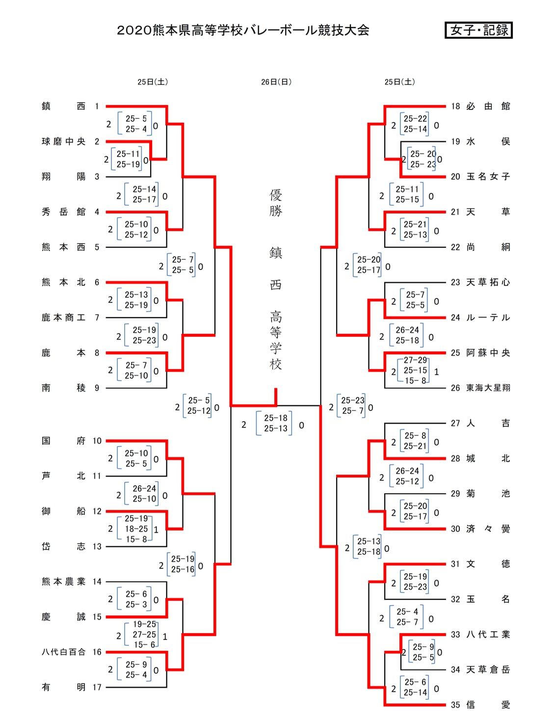 2020_女子バレー_熊本県高校総体代替大会_最終結果