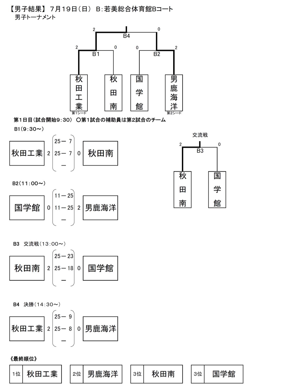 2020_秋田代替大会_中央地区_男子_結果