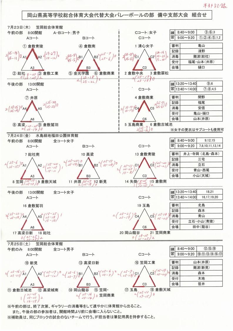 2020_岡山県_高校総体代替大会_備中_男女_結果