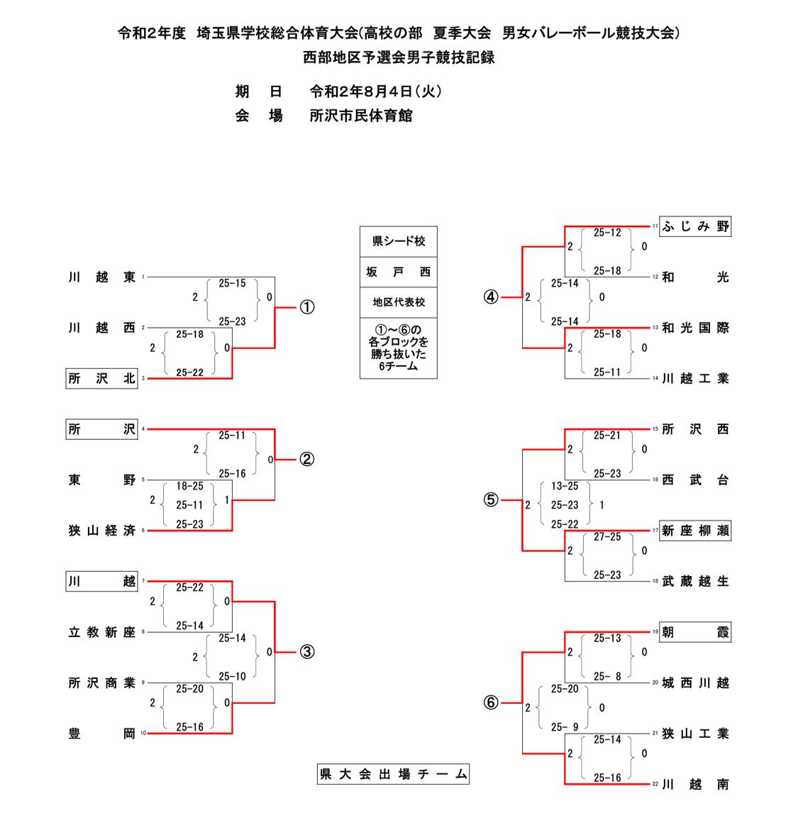2020_埼玉県_県西地区_夏季大会_男子_結果