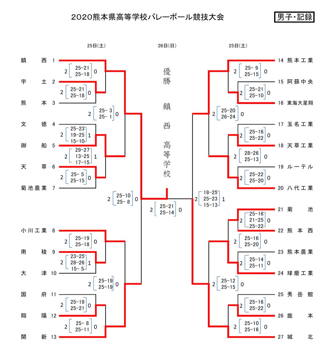 2020_男子バレー_熊本県高校総体代替大会_最終結果