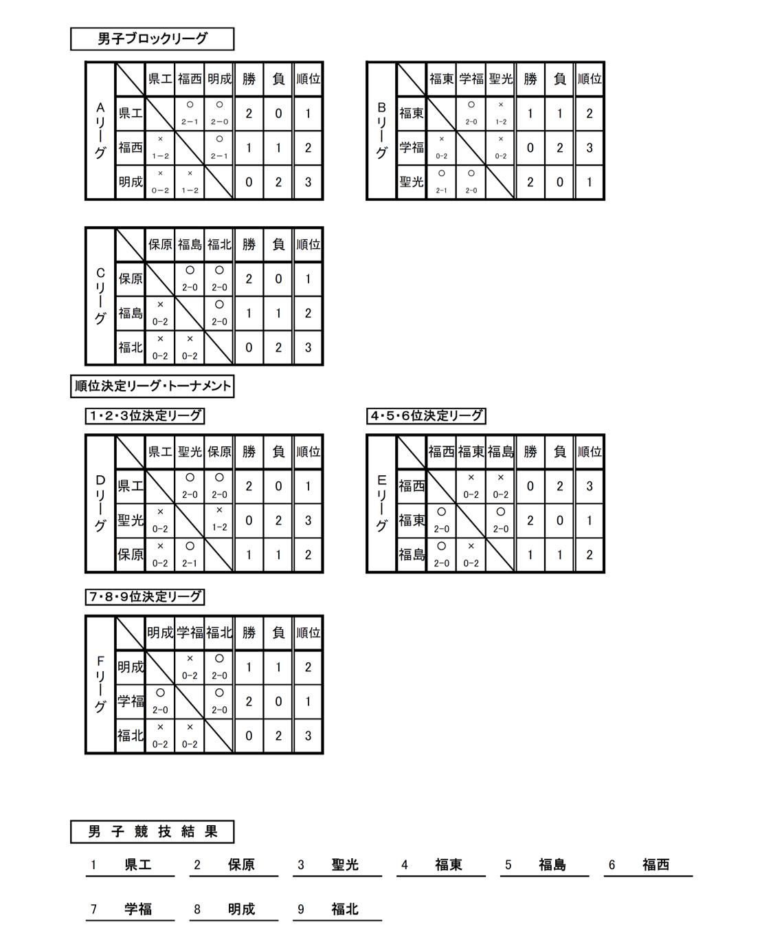 2020_福島県_県北_高校総体代替大会_男子結果