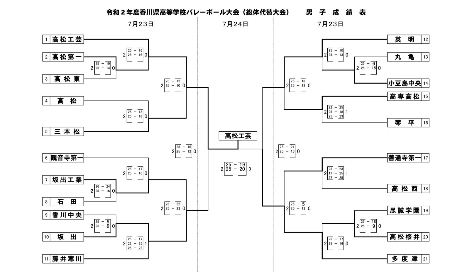 2020_香川県_高校総体代替大会_男子_最終結果