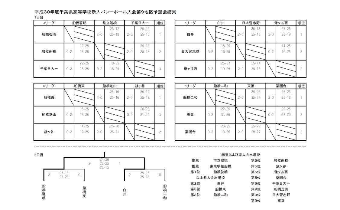 2021春高_千葉予選_1次ラウンド_第9地区_男子_結果