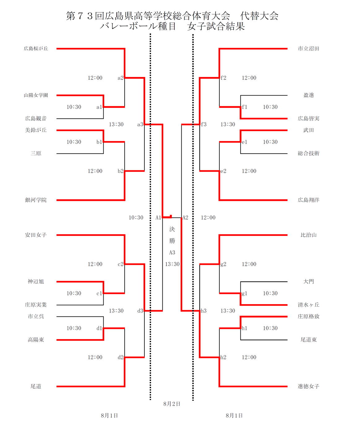 2020_女子バレー_広島県高校総体代替大会_最終結果1