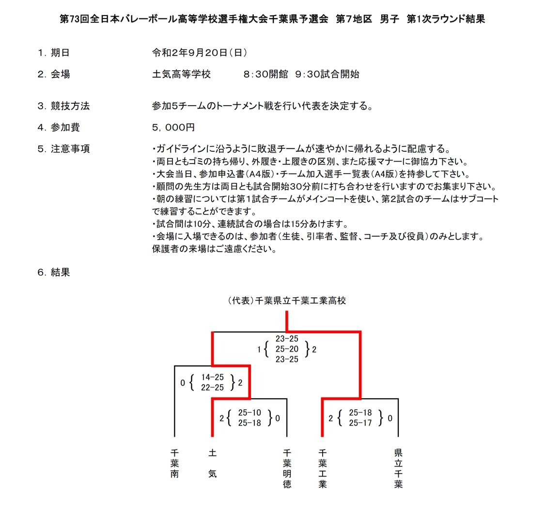 2021春高_千葉予選_1次ラウンド_第7地区_男子_結果