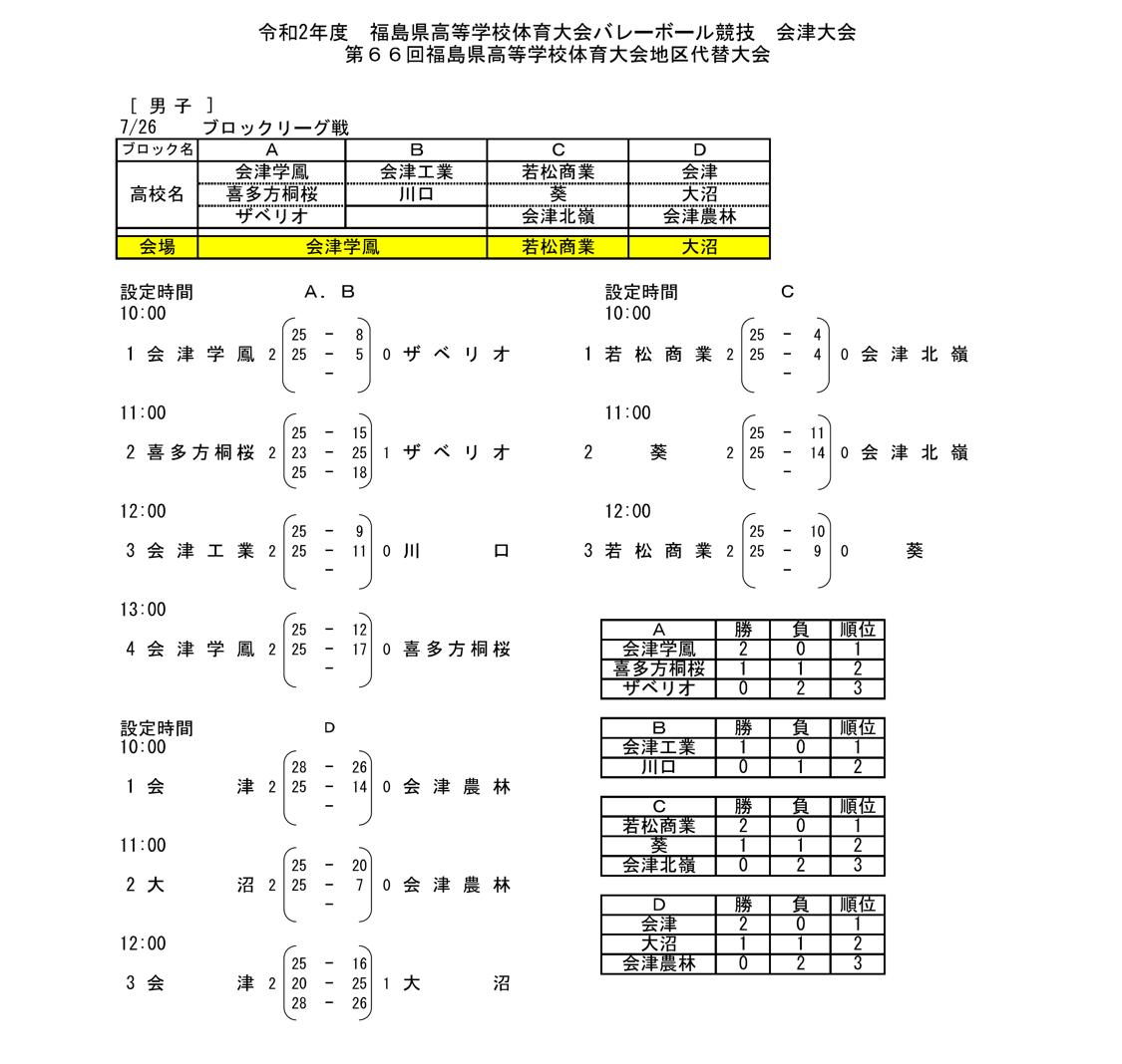 2020_福島県_会津_高校総体代替大会_男子結果1
