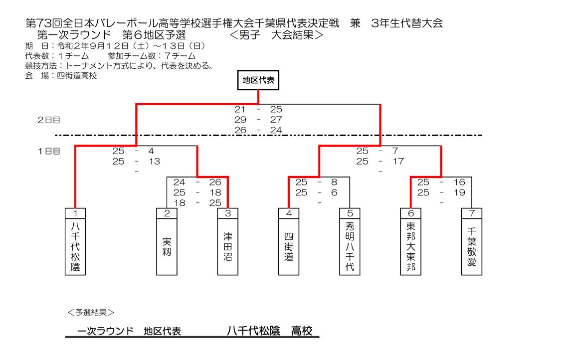 2021春高_千葉予選_1次ラウンド_第6地区_男子_結果