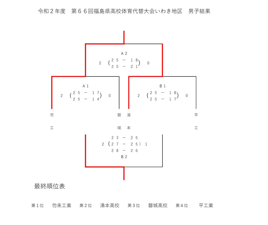 2020_福島県_いわき_高校総体代替大会_男子結果