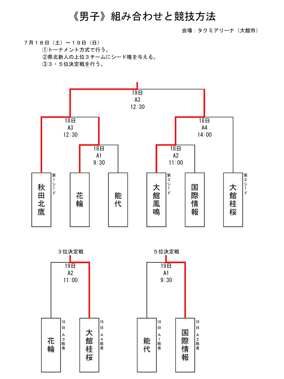 2020_秋田代替大会_県北地区_男子_結果