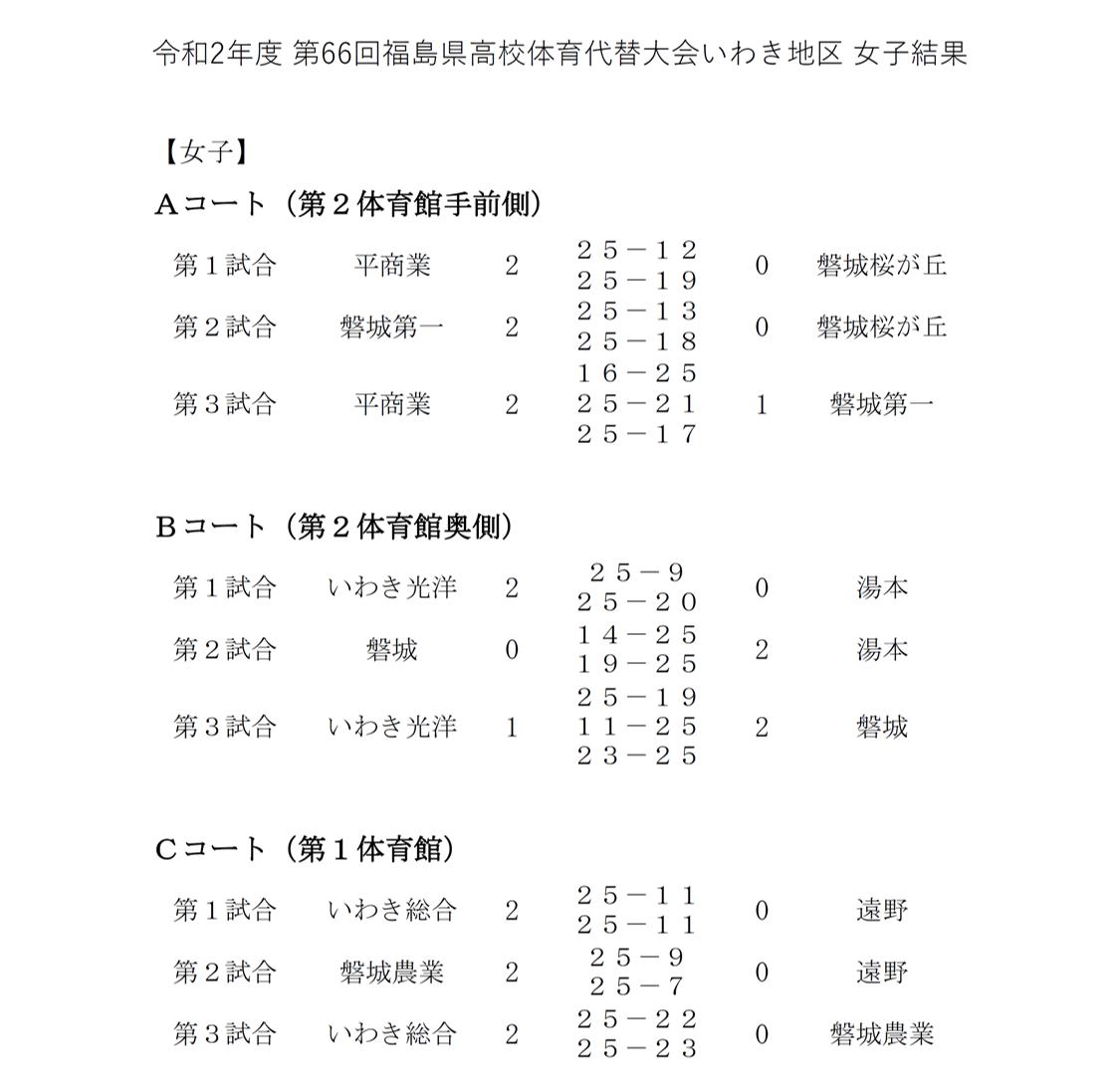 2020_福島県_いわき_高校総体代替大会_女子結果