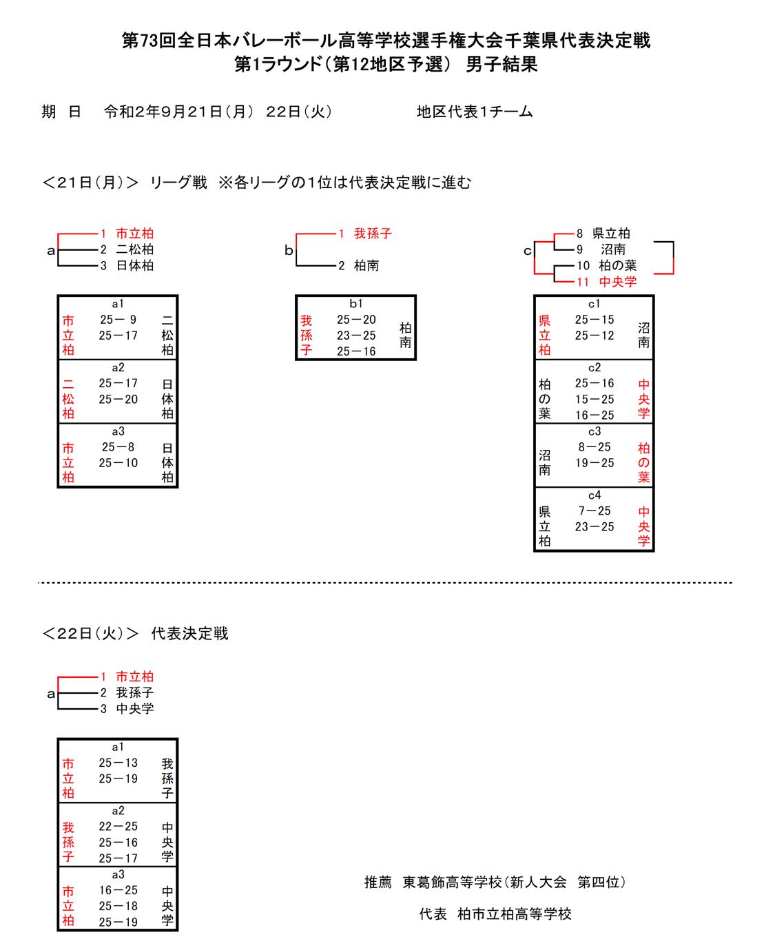 2021春高_千葉予選_1次ラウンド_第12地区_男子_結果