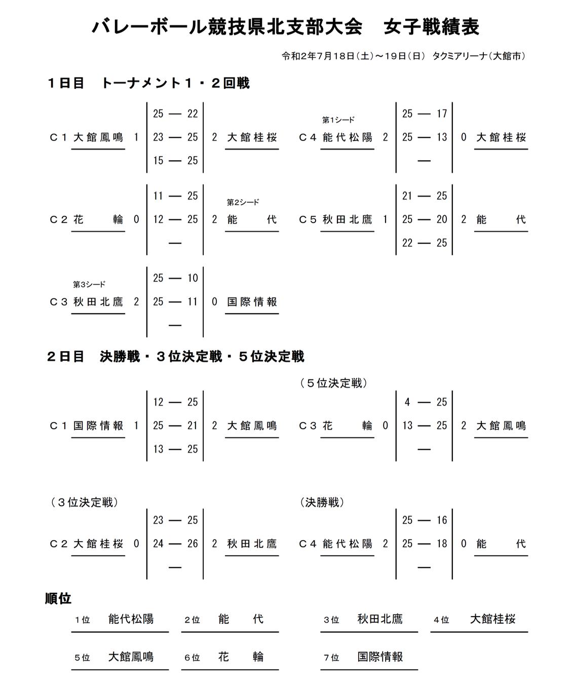 2020_秋田代替大会_県北地区_女子_戦績表