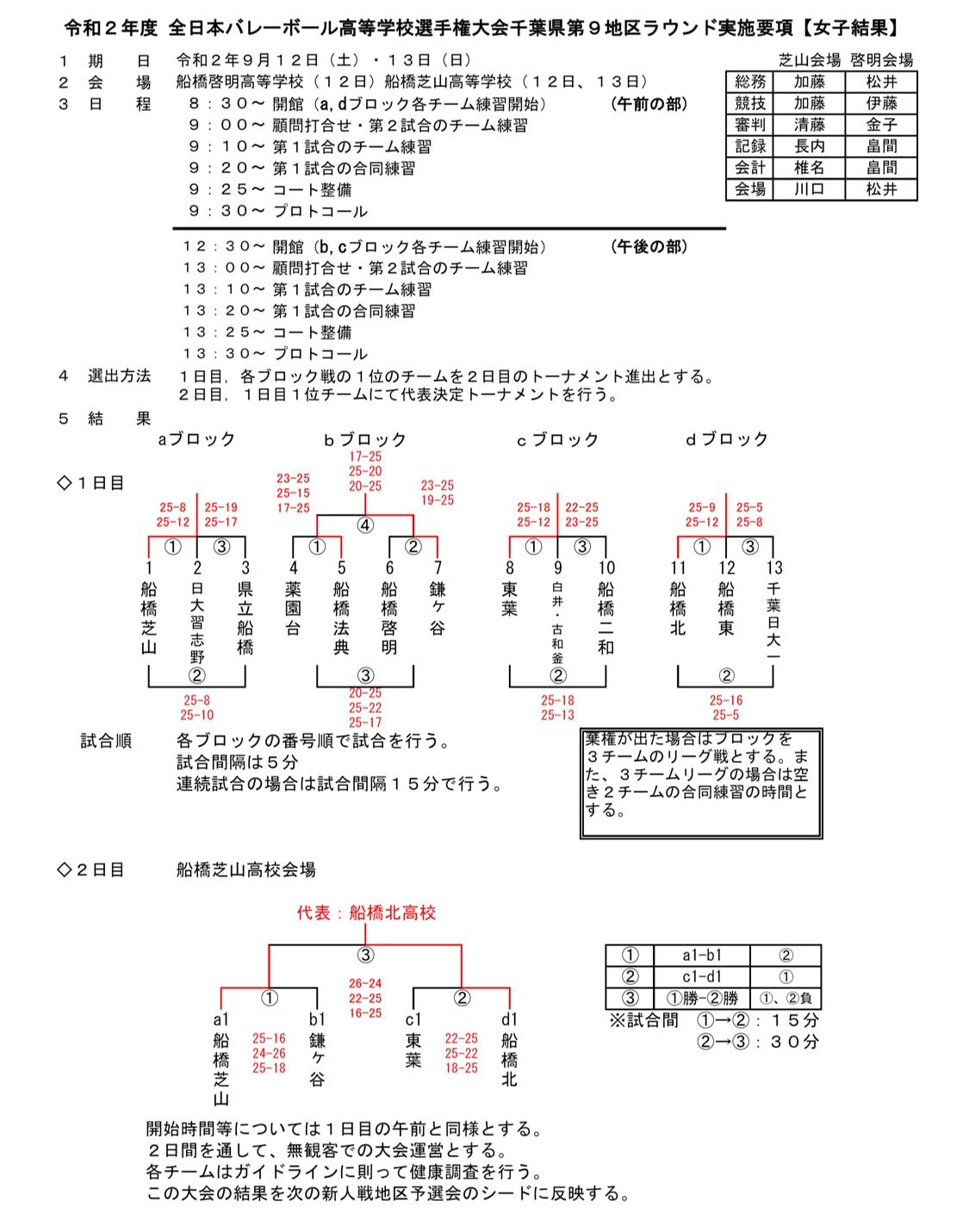 2021春高_千葉予選_1次ラウンド_第9地区_女子_結果
