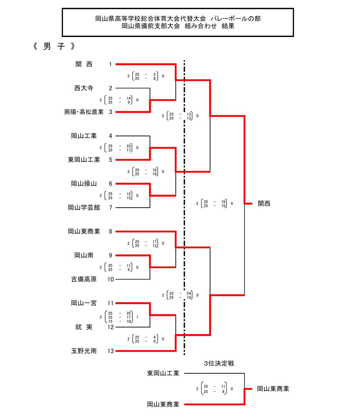 2020_岡山県_高校総体代替大会_備前_男子_結果