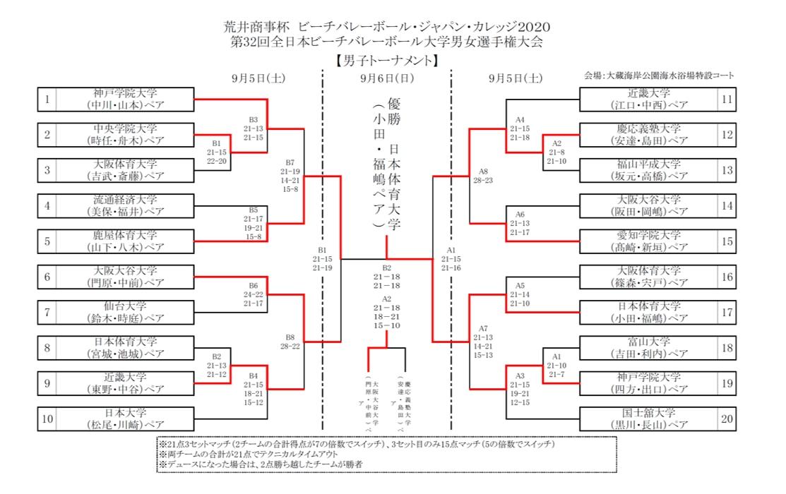 第32回全日本ビーチバレー大学選手権_男子_最終結果