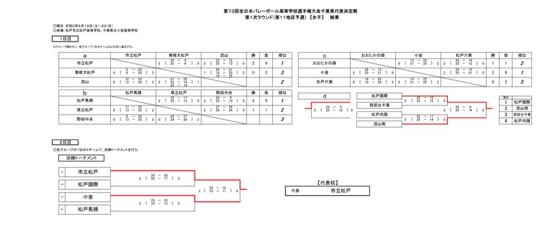 2021春高_千葉予選_1次ラウンド_第11地区_女子_結果